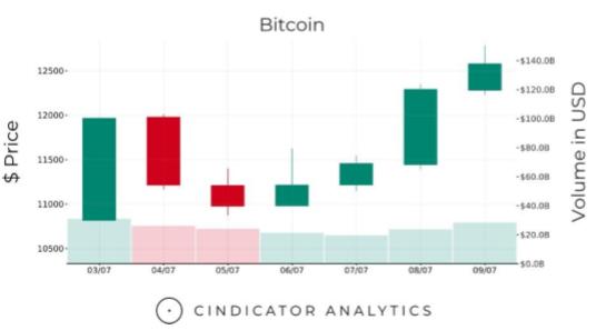 Bitcoin приблизился к