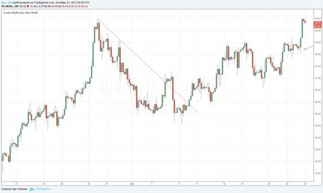 ЕЦБ помог нефти обновить