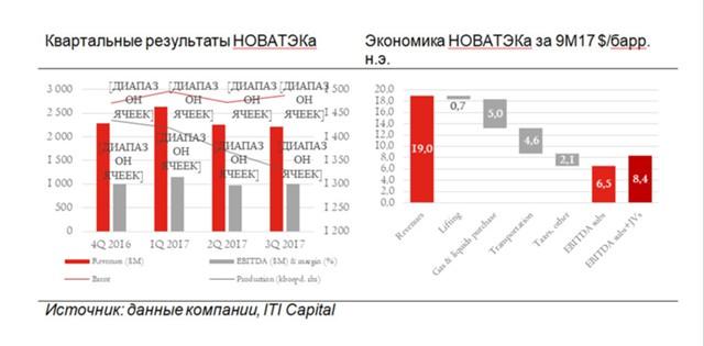 Нефтегазовый сектор: