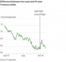 Долговой рынок США шлет