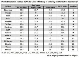 Китай выпускает рейтинг