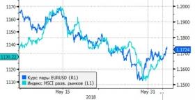 Курс евро/доллар близок