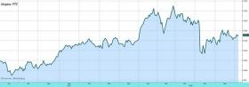 Рынок акций: субботнее