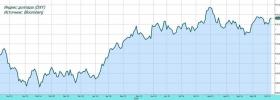 Обзор рынка: ставки