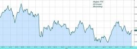 Обзор рынка: оптимизм с