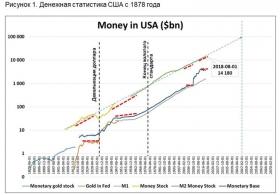Финансовая система США –