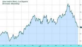 Обзор рынка: нефть под