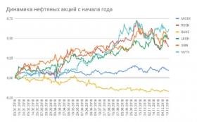 Российскому рынку не