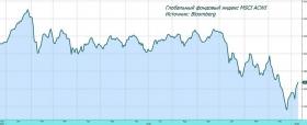 Рынок акций: