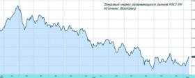 Обзор рынка: возможна