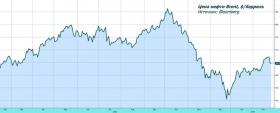Обзор рынка: динамика