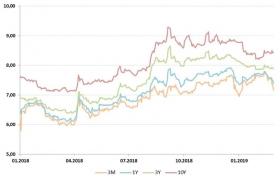 Российские инвесторы