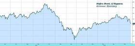 Рынок акций: последняя