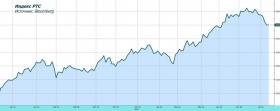 Обзор рынка: в режиме