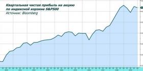 Обзор рынка: