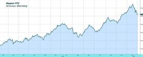 Обзор рынка: смягчение